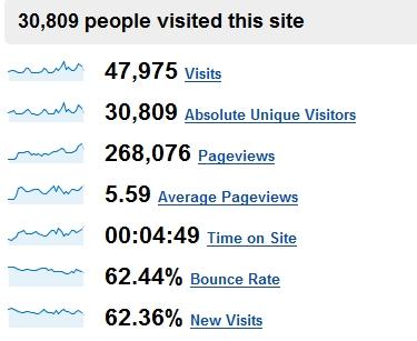 PokeFarm Sept 2007 Numbers